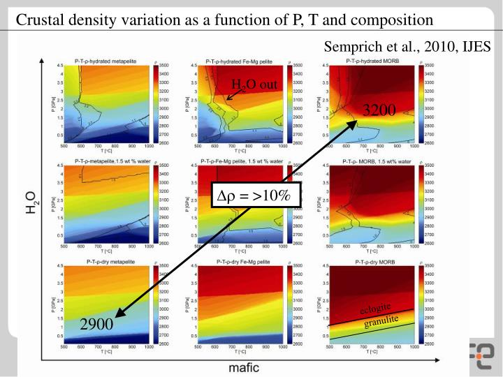 Crustal density variation as a function of P, T and composition