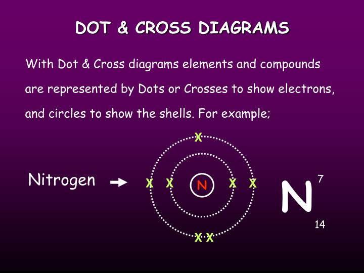 DOT & CROSS DIAGRAMS