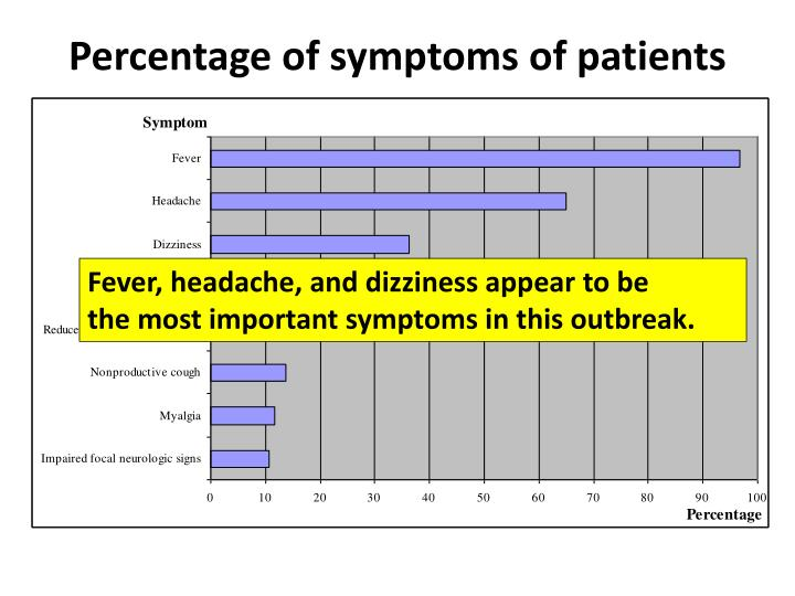 Percentage of symptoms of patients