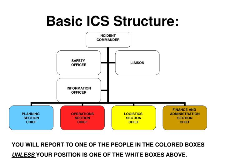 Basic ICS Structure:
