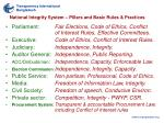 national integrity system pillars and basic rules practices