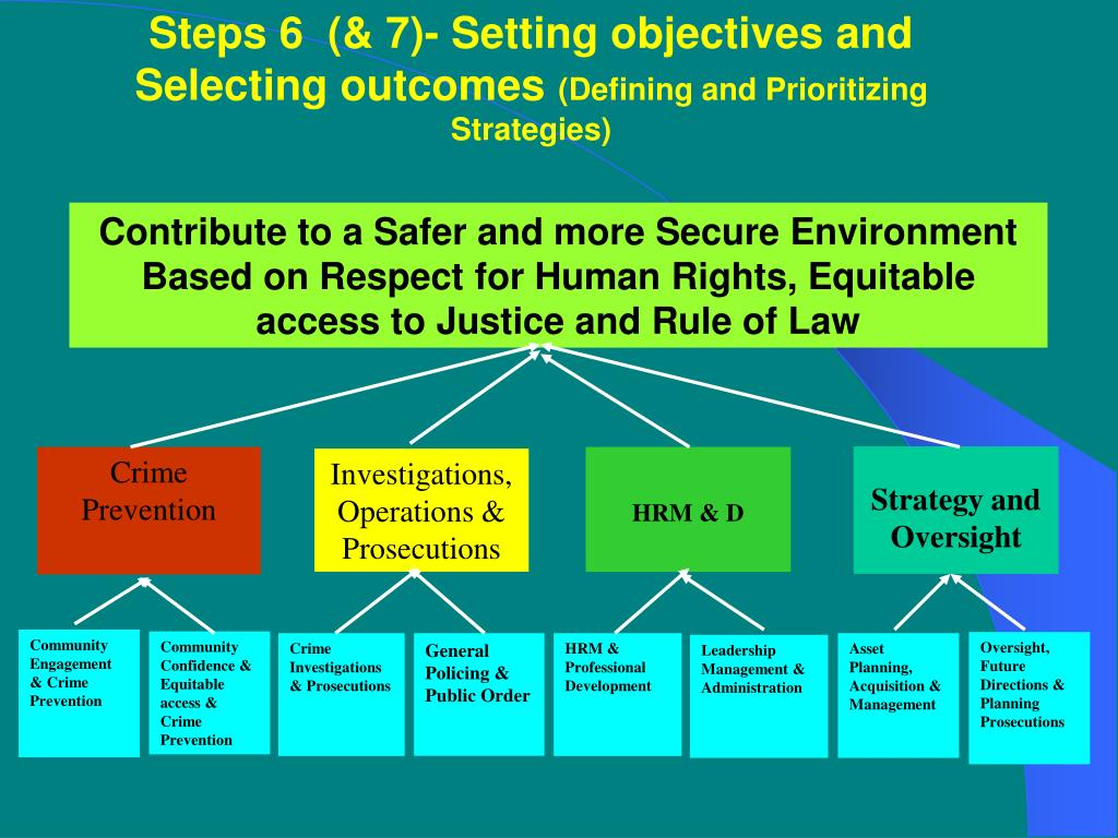 Steps 6  (& 7)- Setting objectives and Selecting outcomes