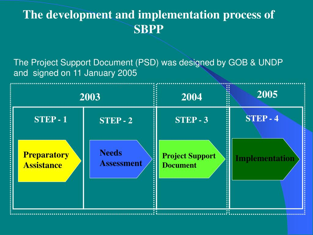 The development and implementation process of SBPP