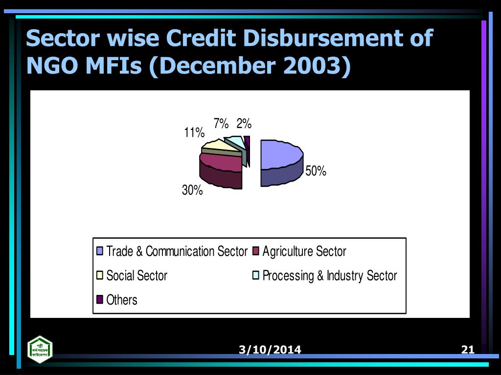 Sector wise Credit Disbursement of NGO MFIs (December 2003)
