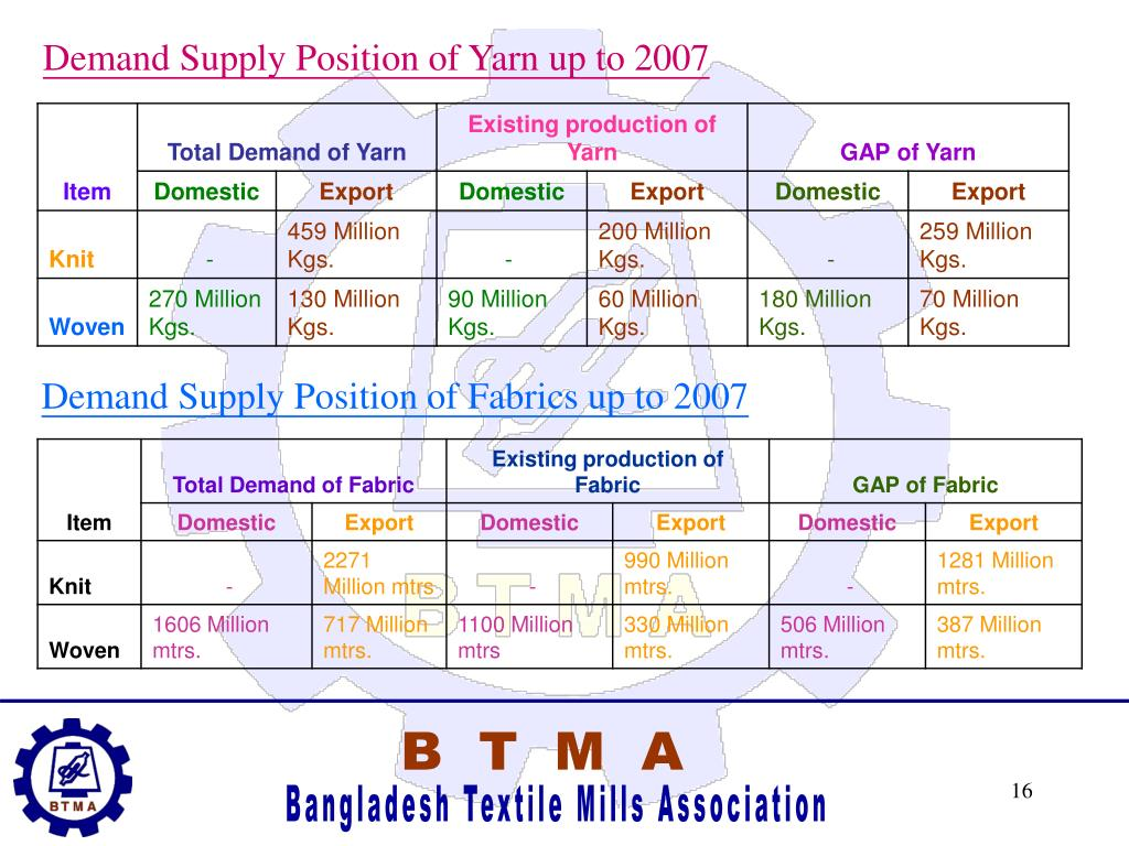 Demand Supply Position of Yarn up to 2007