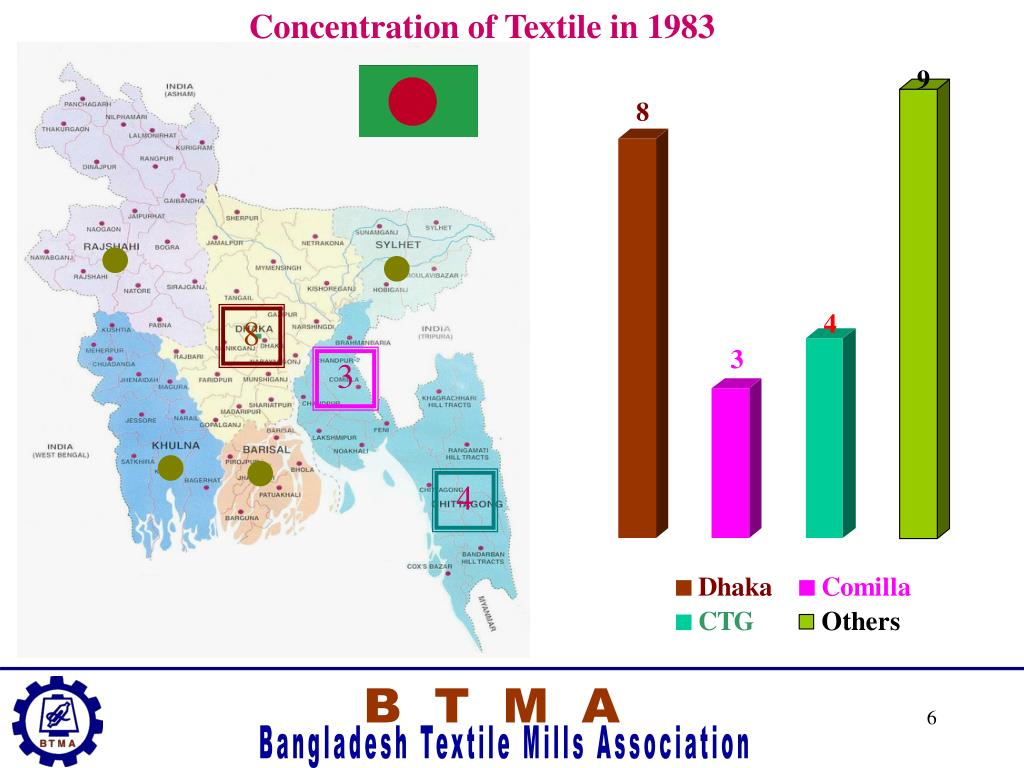 Concentration of Textile in 1983