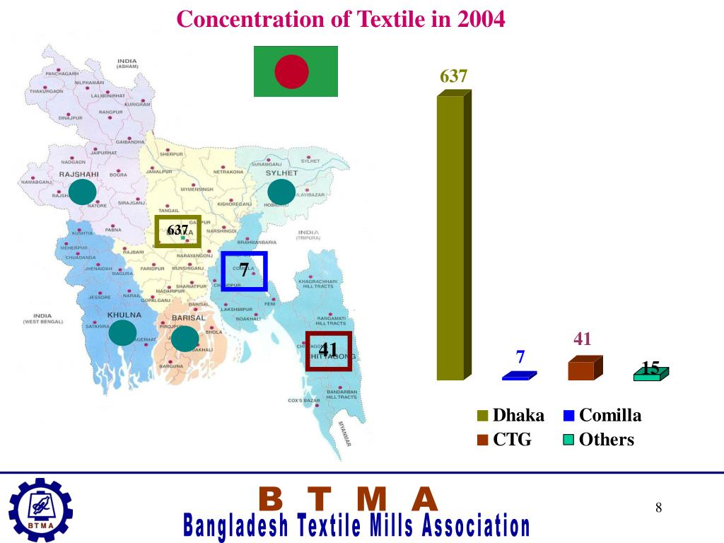 Concentration of Textile in 2004