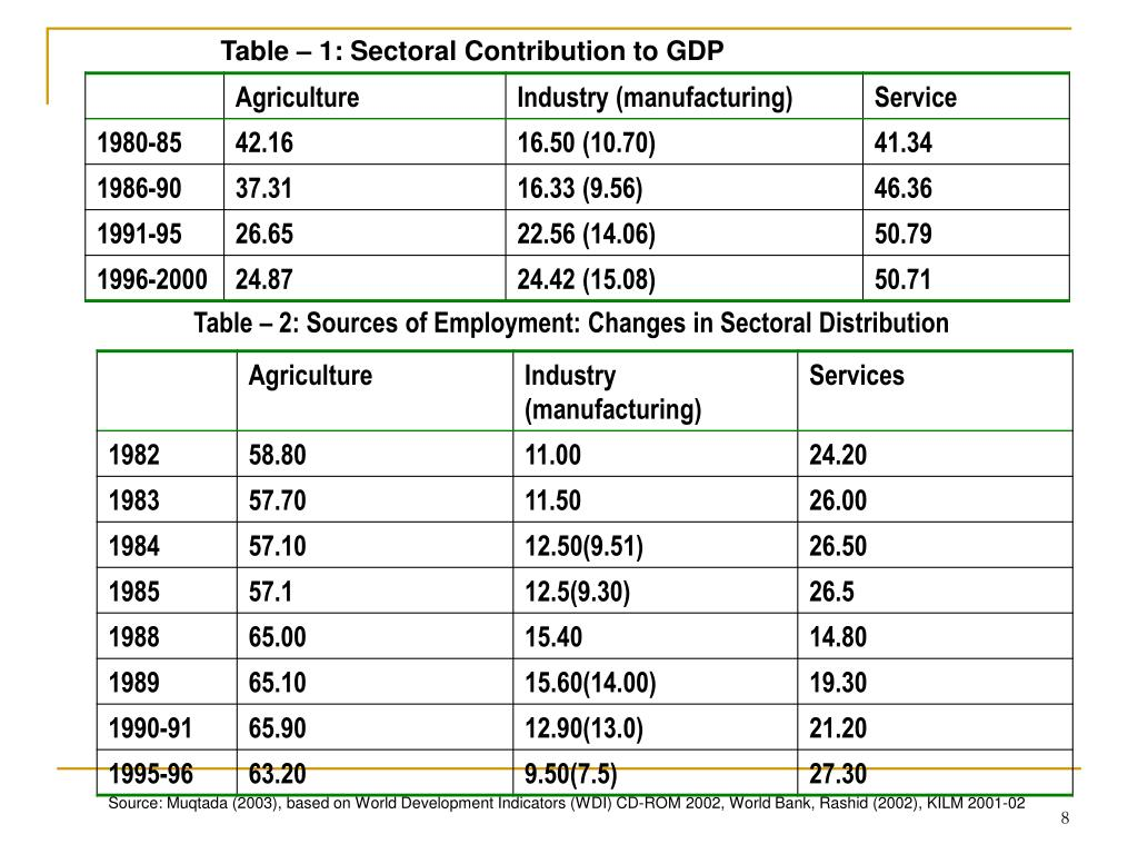 Table – 1: Sectoral Contribution to GDP