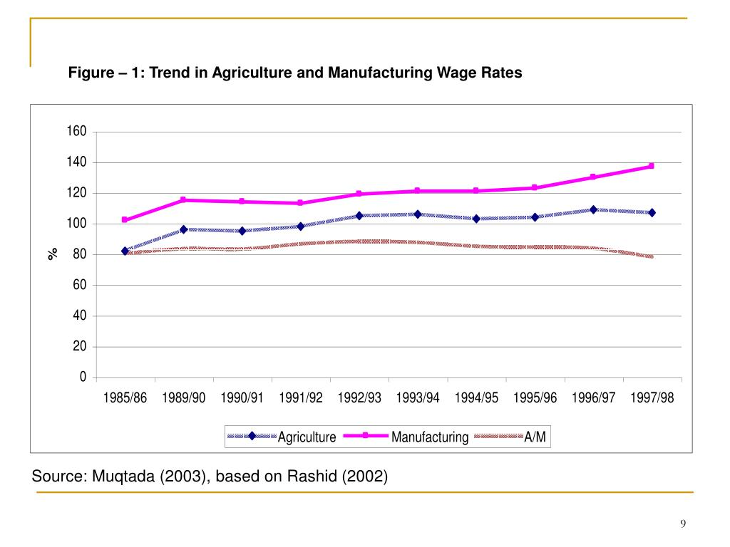 Figure – 1: Trend in Agriculture and Manufacturing Wage Rates