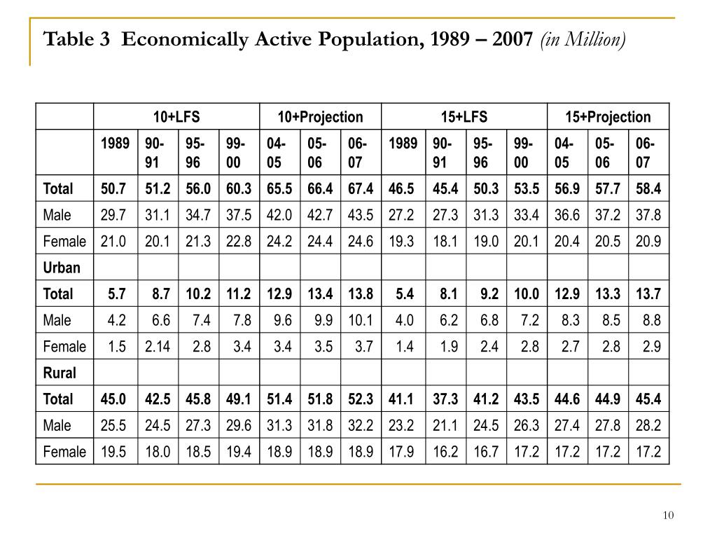 Table 3  Economically Active Population, 1989 – 2007