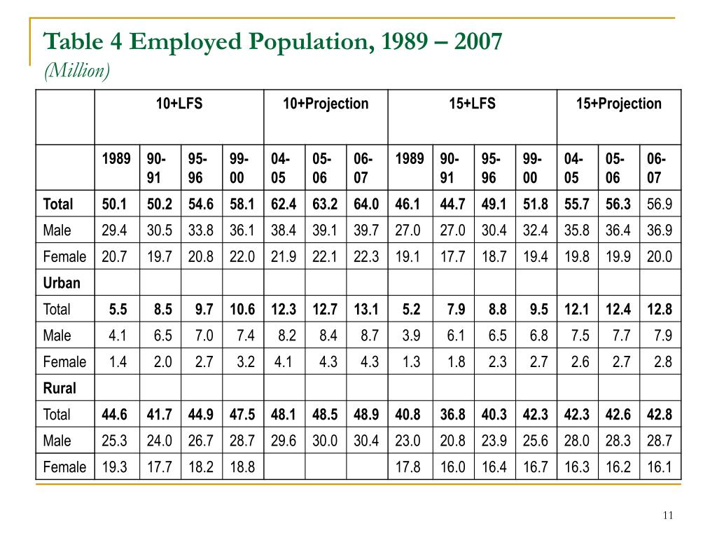 Table 4 Employed Population, 1989 – 2007