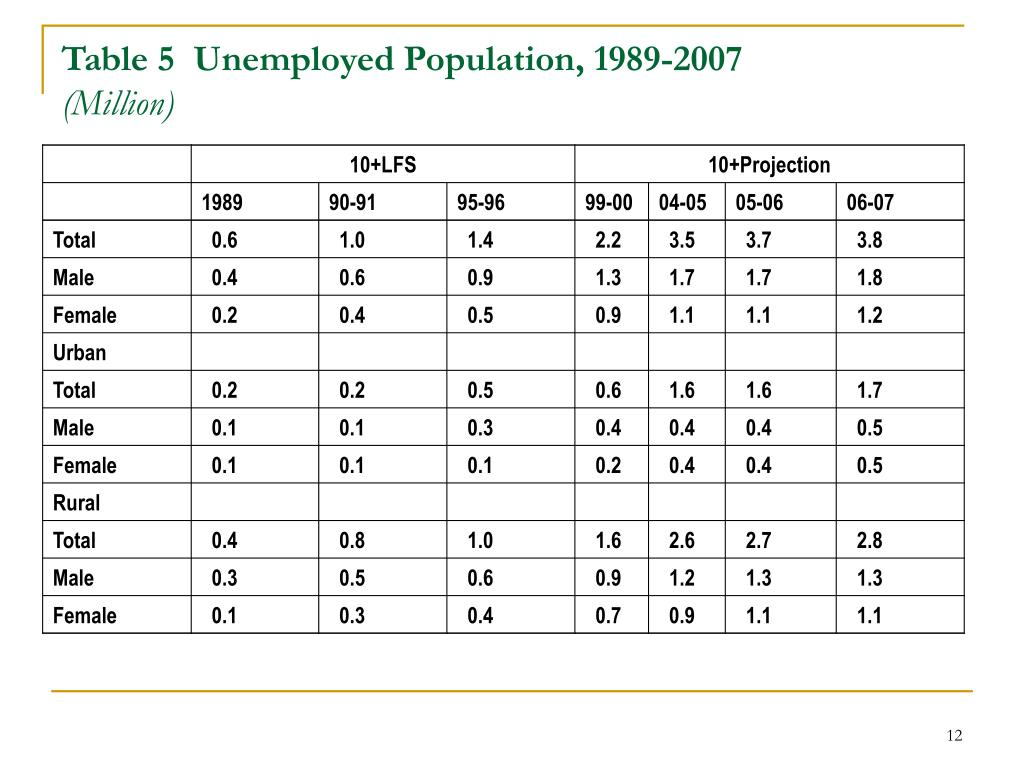 Table 5  Unemployed Population, 1989-2007
