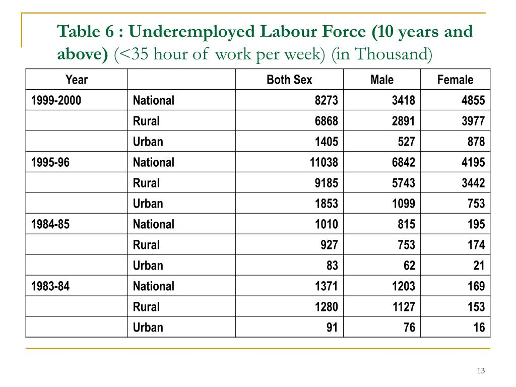 Table 6 : Underemployed Labour Force (10 years and above)
