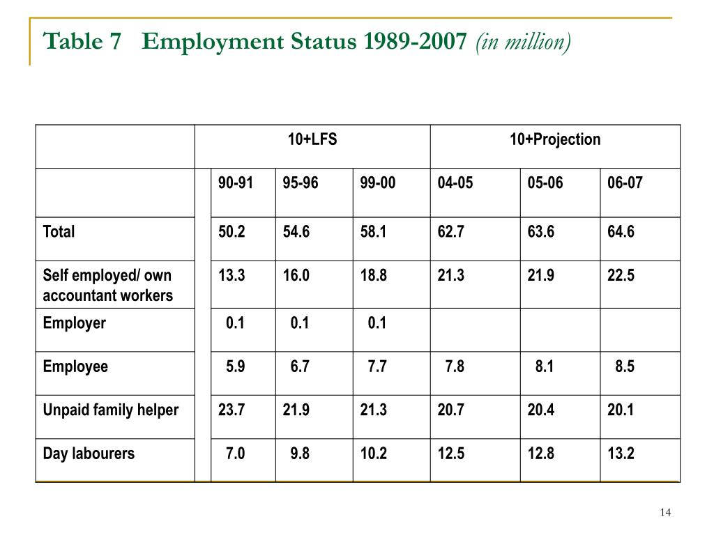 Table 7   Employment Status 1989-2007