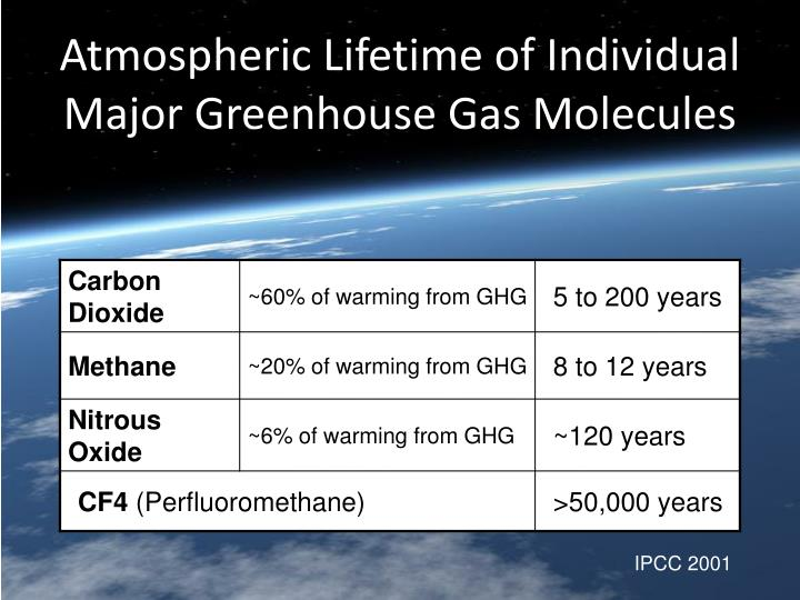 Atmospheric Lifetime of Individual Major Greenhouse Gas Molecules