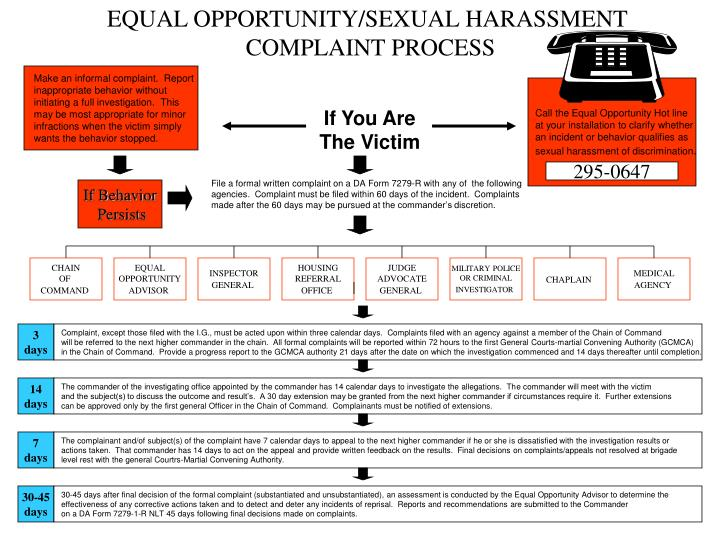 EQUAL OPPORTUNITY/SEXUAL HARASSMENT
