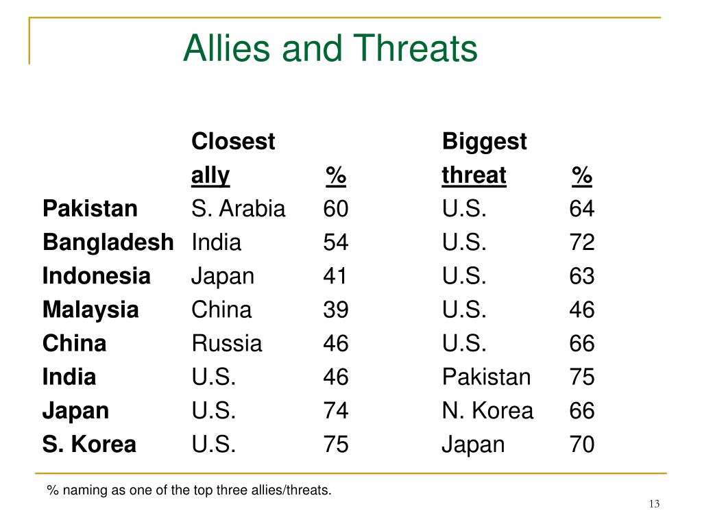 Allies and Threats