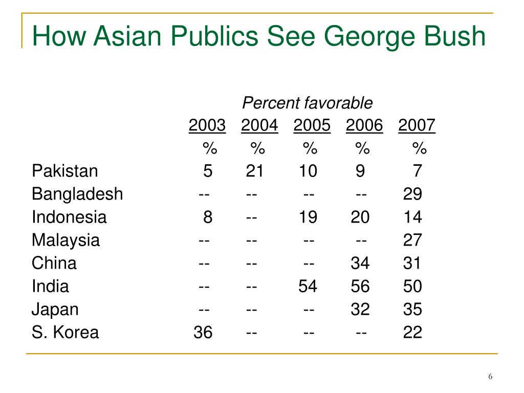 How Asian Publics See George Bush