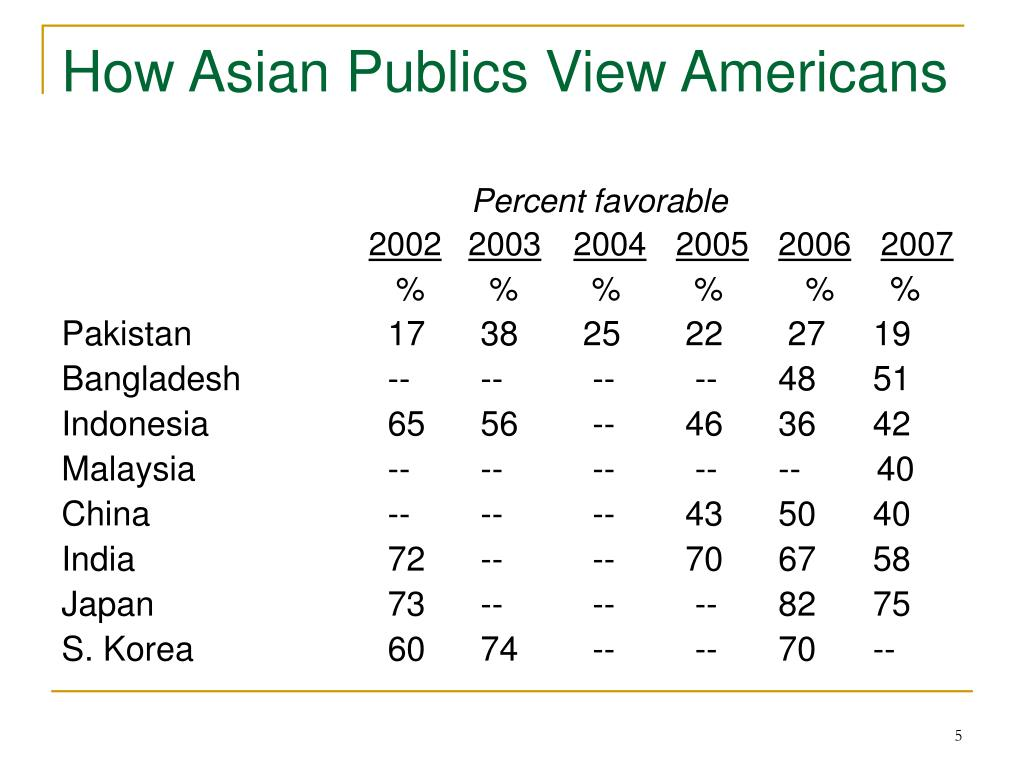 How Asian Publics View Americans