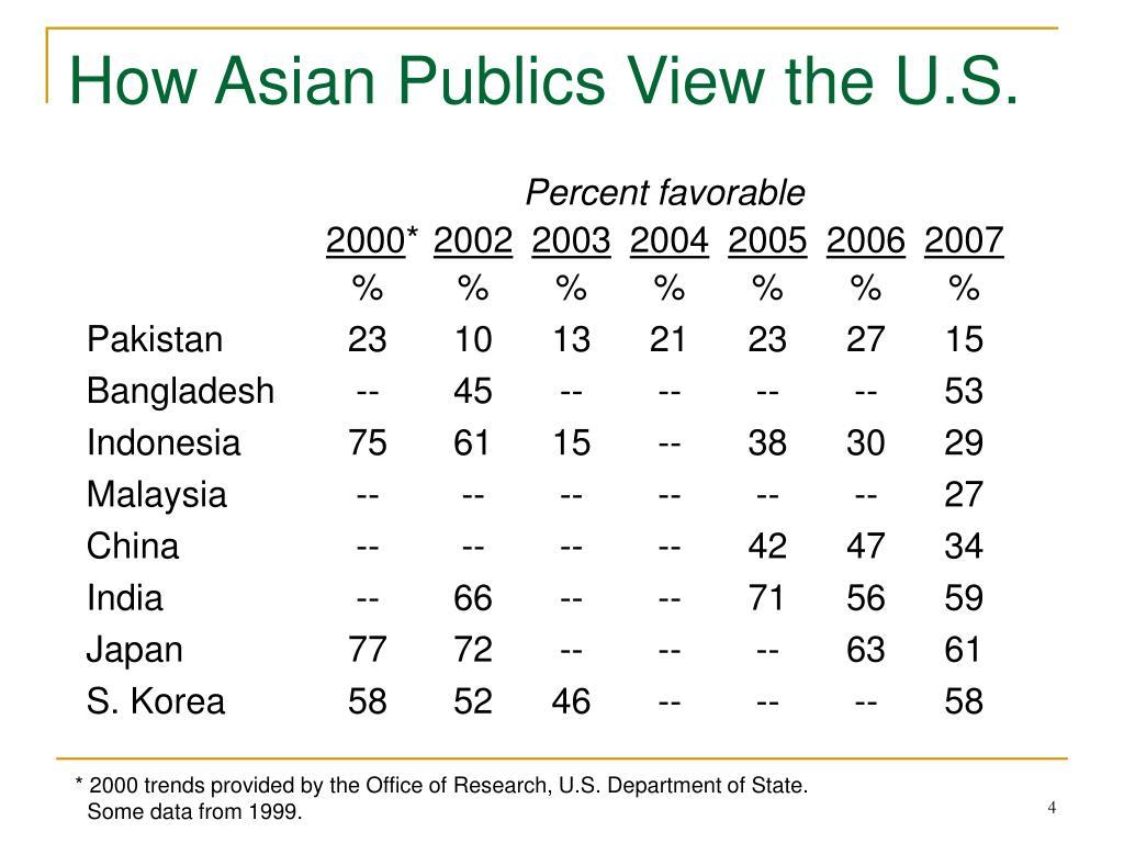 How Asian Publics View the U.S.