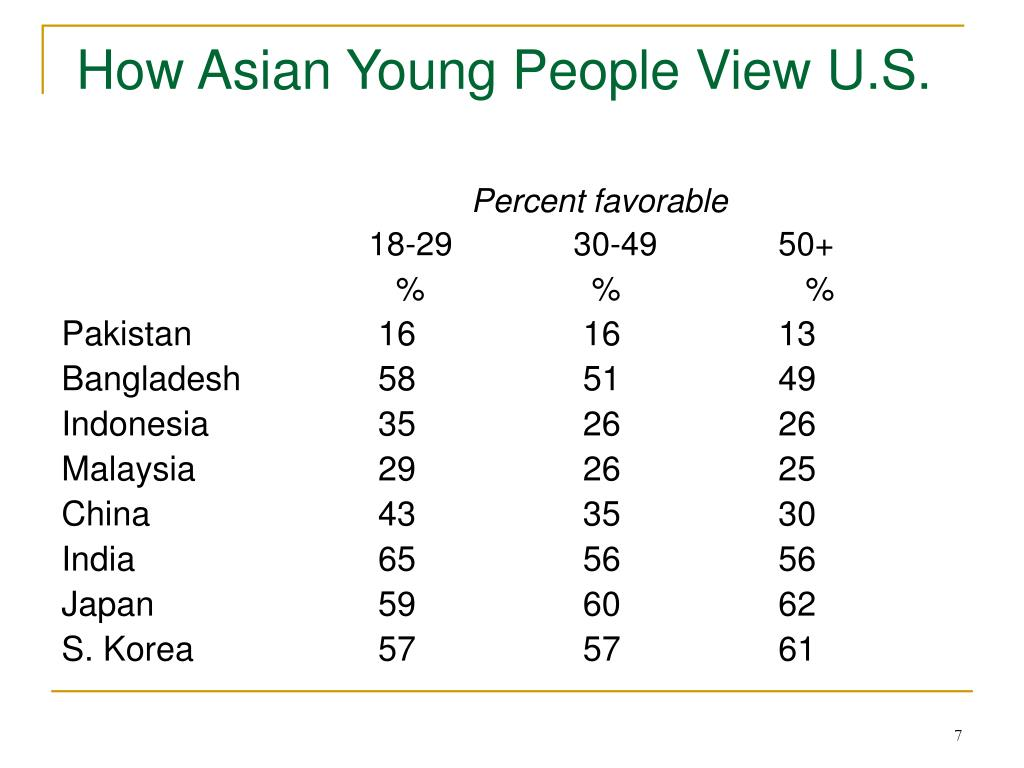 How Asian Young People View U.S.