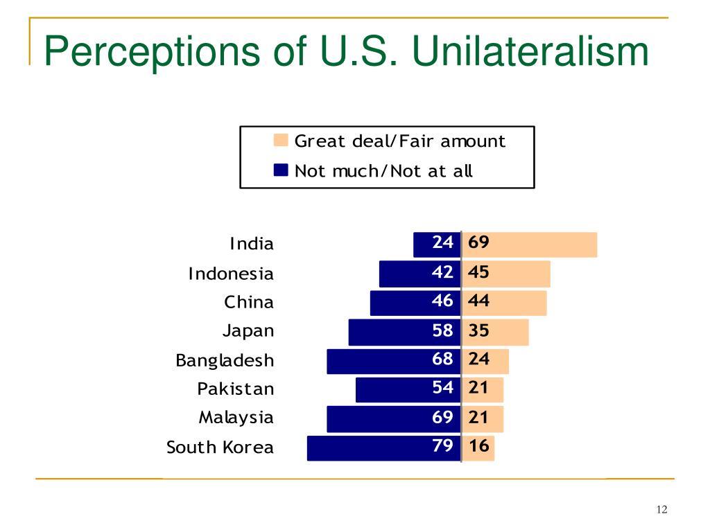 Perceptions of U.S. Unilateralism
