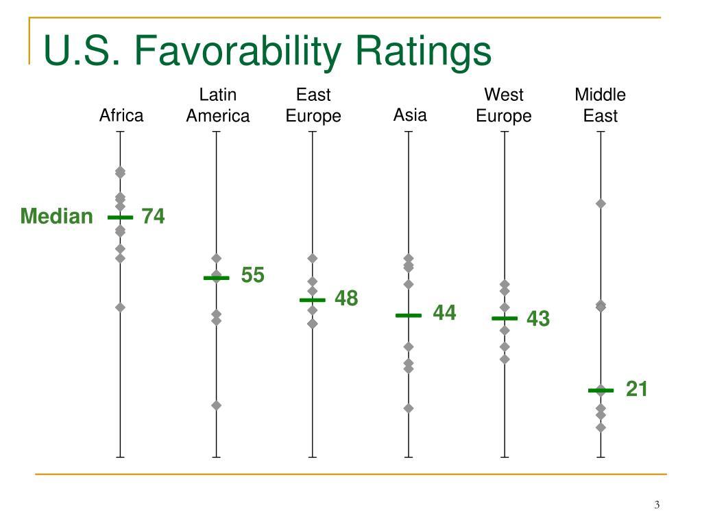 U.S. Favorability Ratings