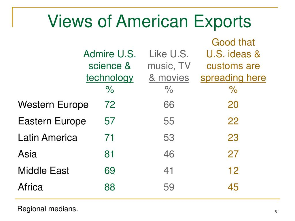 Views of American Exports