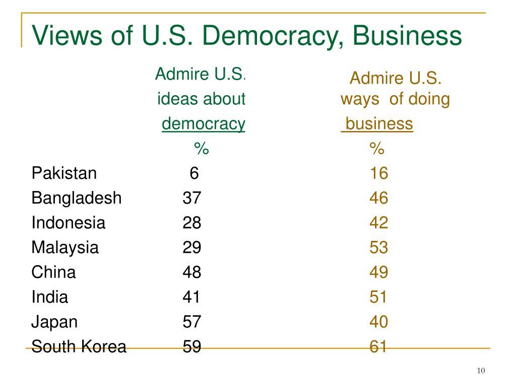 Views of U.S. Democracy, Business