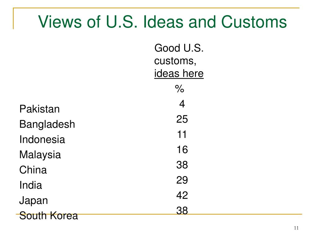 Views of U.S. Ideas and Customs