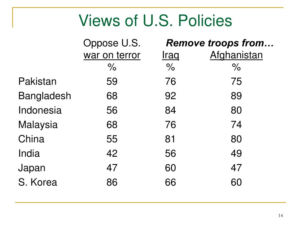 Views of U.S. Policies