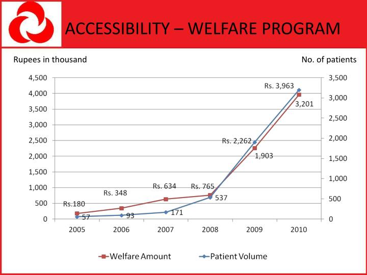 ACCESSIBILITY – WELFARE PROGRAM