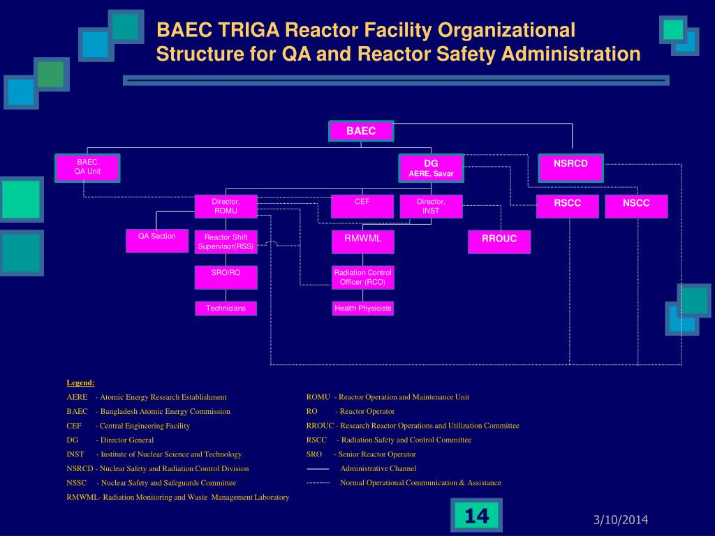 BAEC TRIGA Reactor Facility Organizational Structure for QA and Reactor Safety Administration