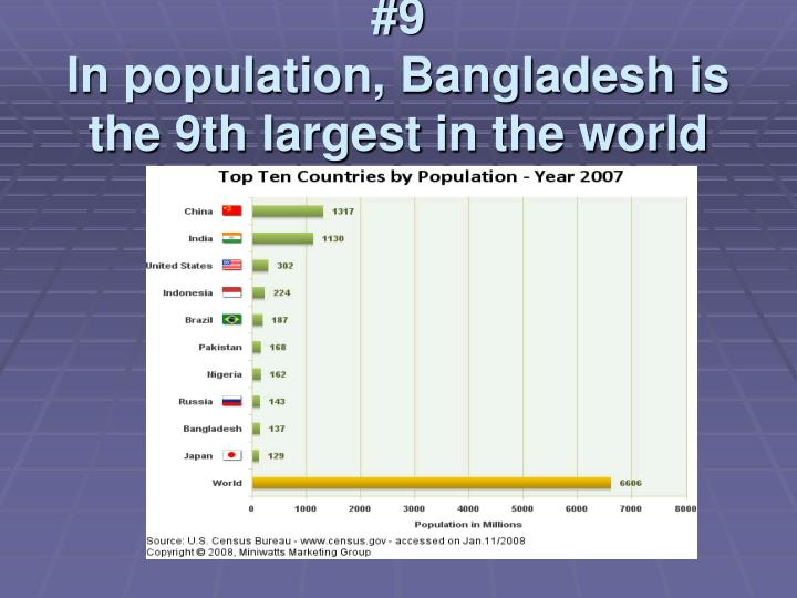 9 in population bangladesh is the 9th largest in the world