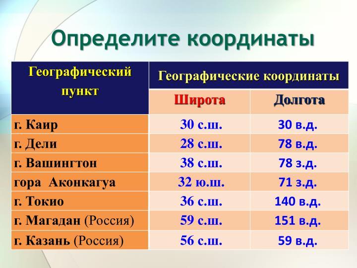 Определите координаты