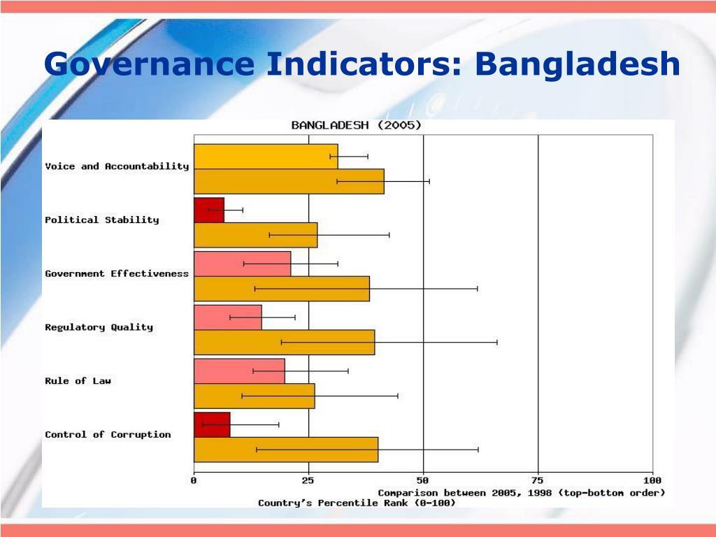 Governance Indicators: Bangladesh