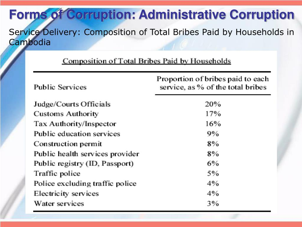 Forms of Corruption: Administrative Corruption