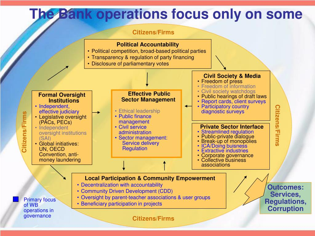 The Bank operations focus only on some