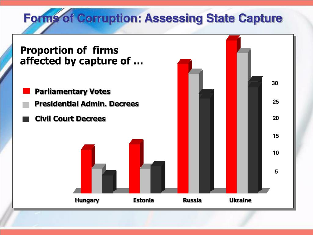 Forms of Corruption: Assessing State Capture