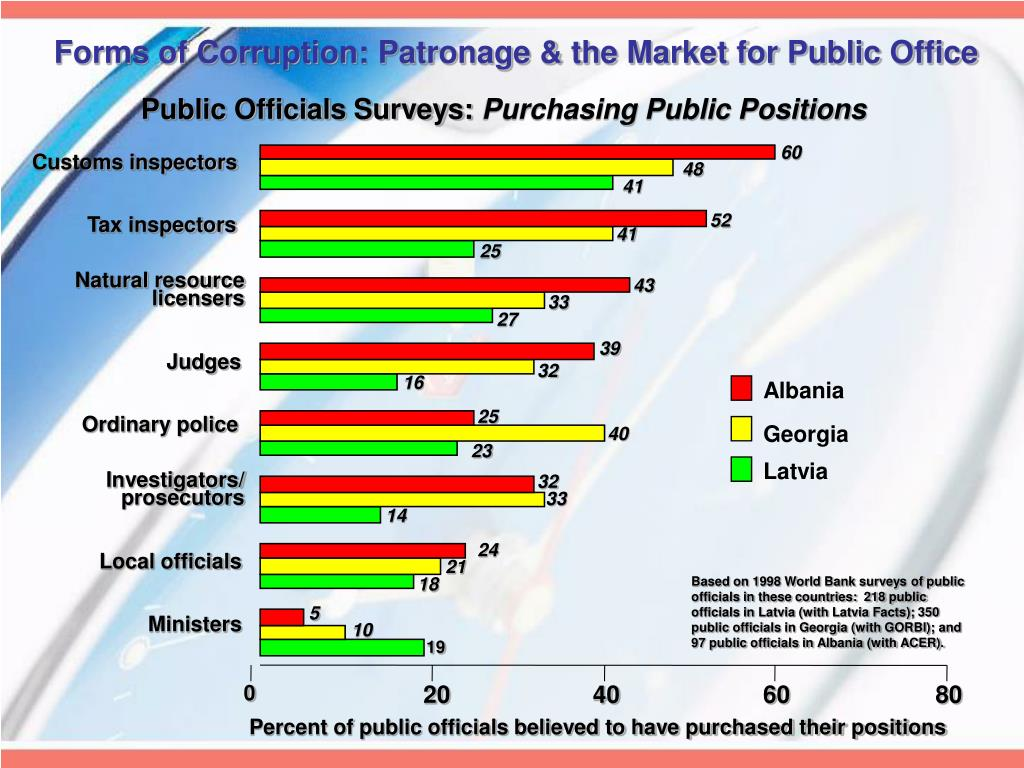 Forms of Corruption: Patronage & the Market for Public Office