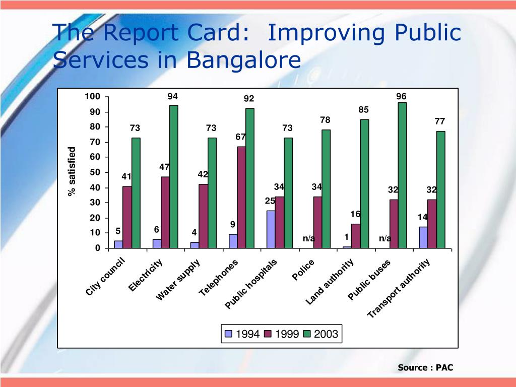 The Report Card:  Improving Public Services in Bangalore