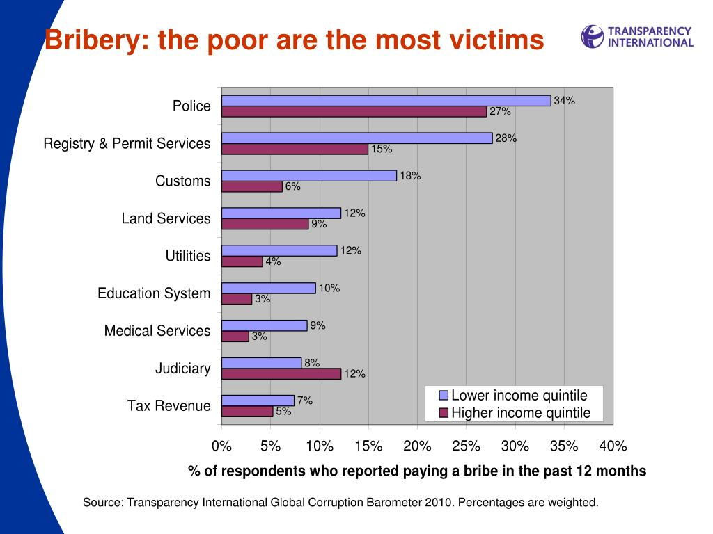 Bribery: the poor are the most victims