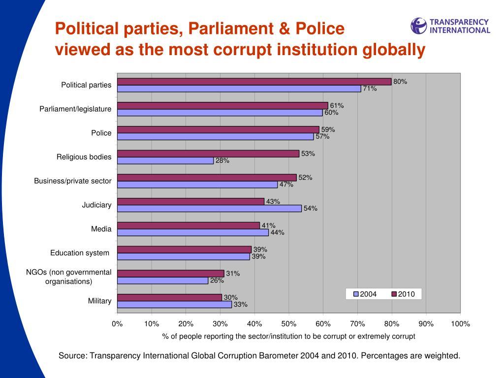Political parties, Parliament & Police