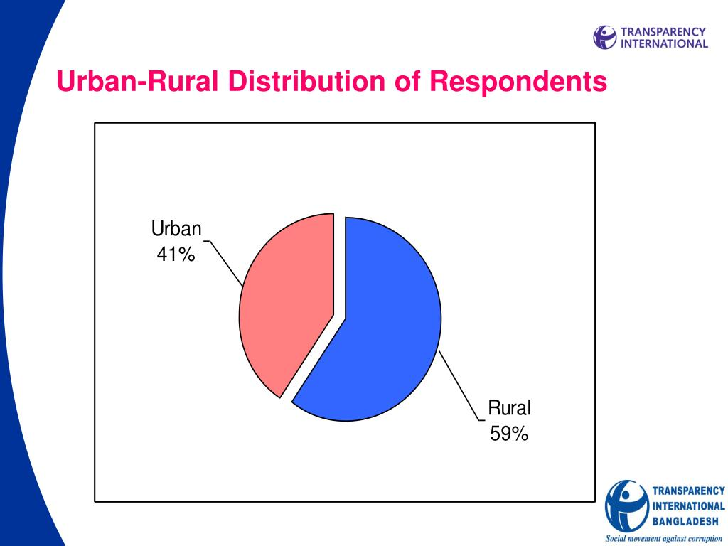 Urban-Rural Distribution of Respondents