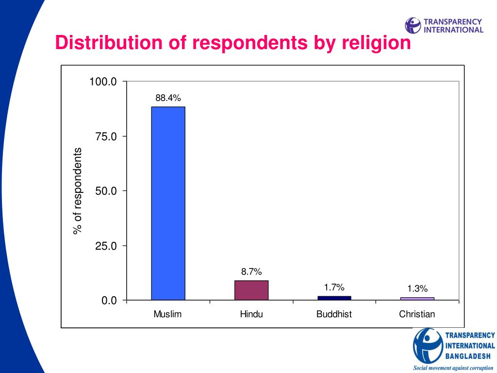 Distribution of respondents by religion