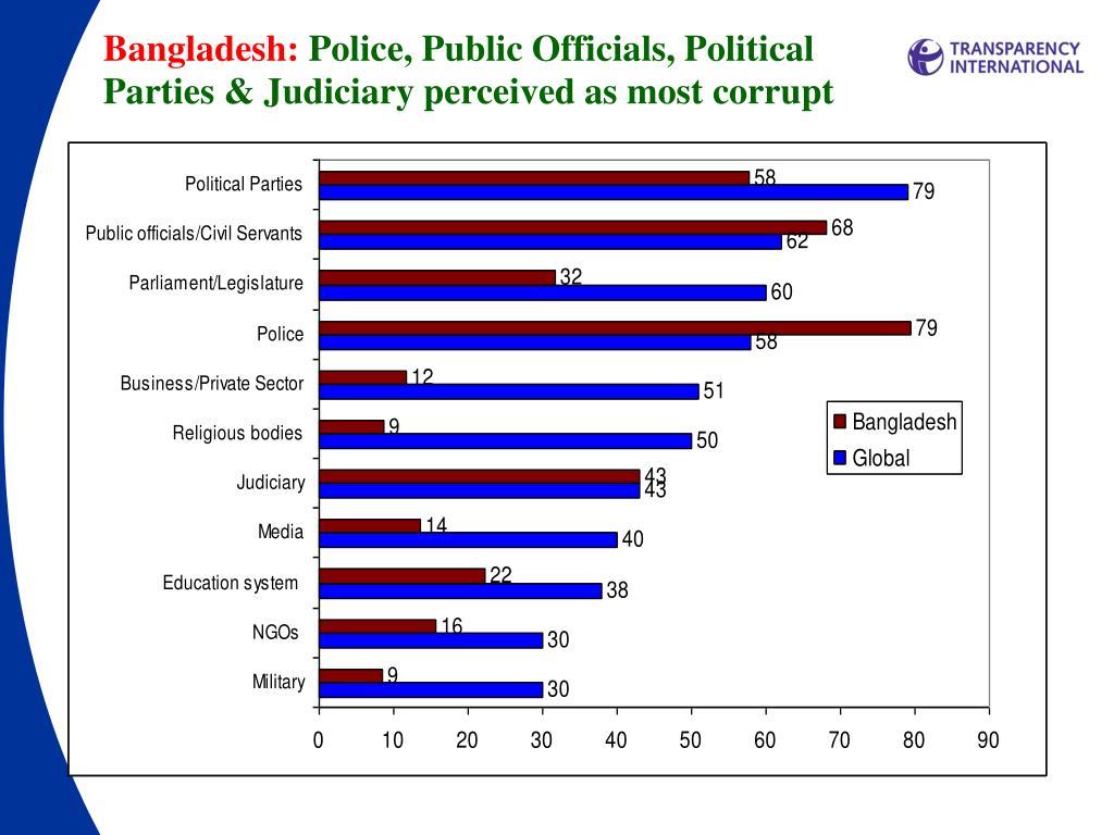 Bangladesh: