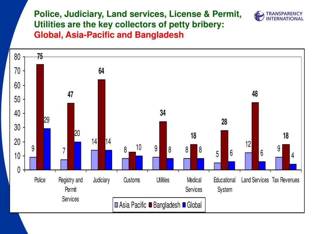 Police, Judiciary, Land services, License & Permit,