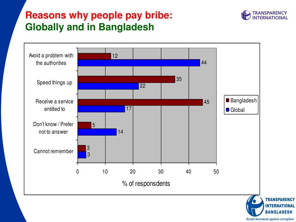 Reasons why people pay bribe: