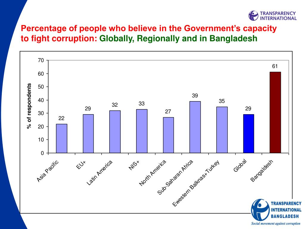 Percentage of people who believe in the Government's capacity to fight corruption: