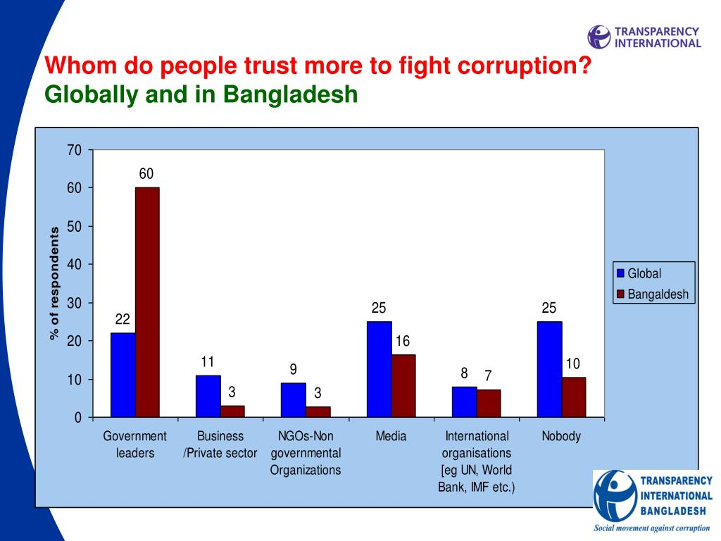 Whom do people trust more to fight corruption?